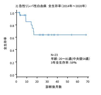 Hematology2020_B