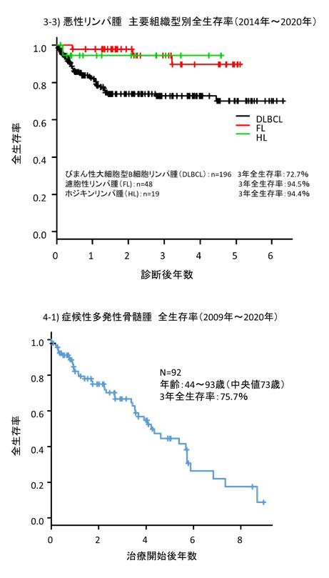 Hematology2020_D