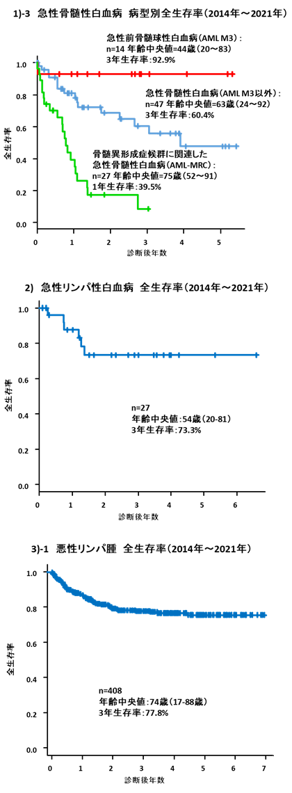 Hematology2021_B
