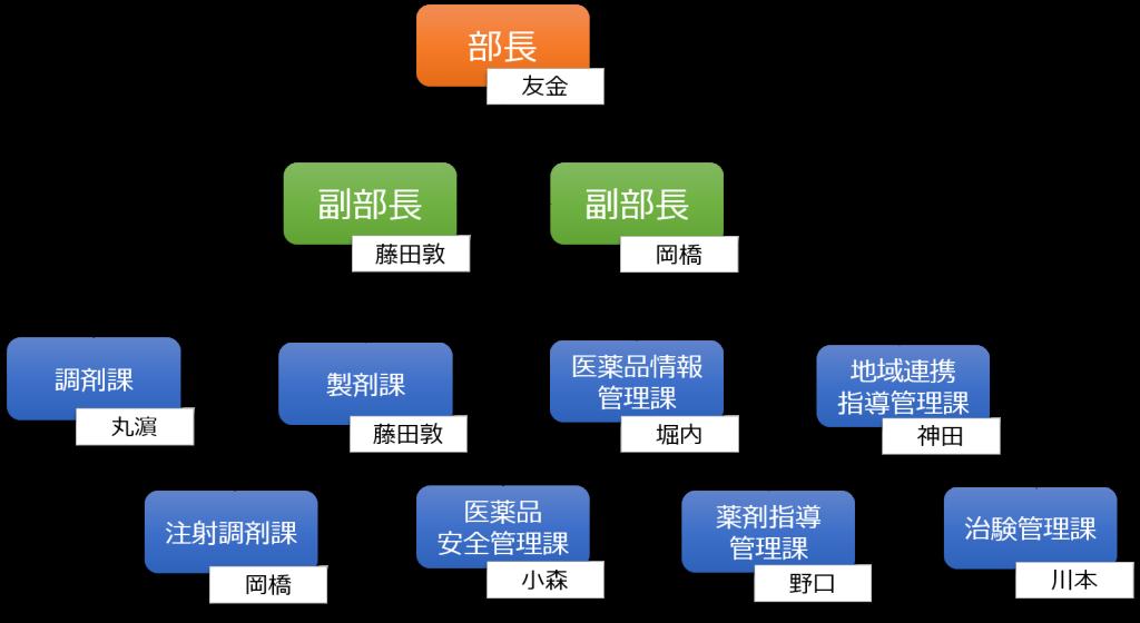 Yakuzai_202004