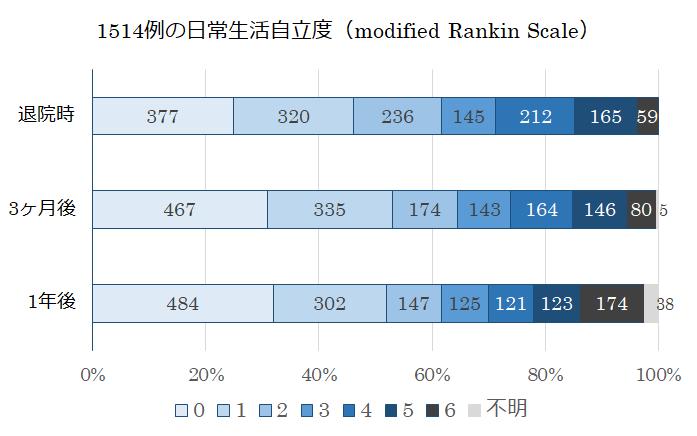 modified-Rankin-Scale3_2019